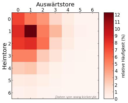 Ergebnisse Heatmap